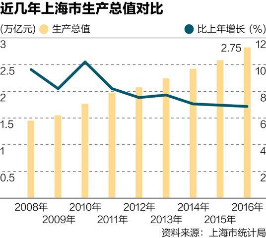 2007年gdp增速为_预计2017年实际GDP增速6.7%6.5%只是底线