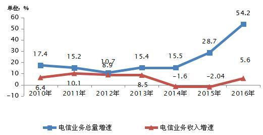 2010-2016年电信业务总量与业务收入增长
