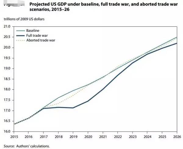 ▲全面贸易战(蓝色粗线)情况下,美国GDP走势