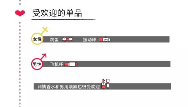 中国人东西v东西报告:武汉人最喜欢买这些情趣用怎情趣环奥妮图片