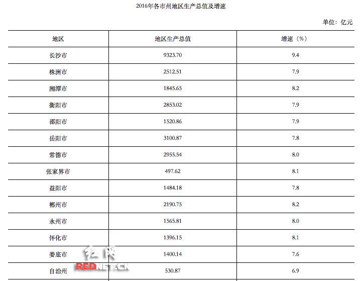 2011湖南城市gdp_中国11个城市GDP过万亿谁是下一个?