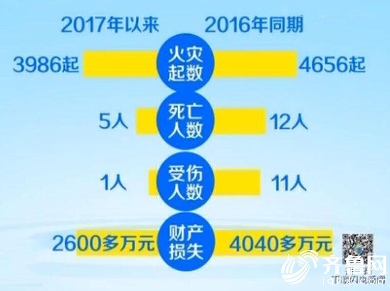 """山东5年发生亡人火灾174起 春季严防""""小火亡人"""""""