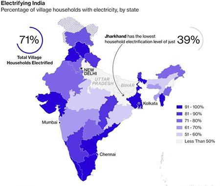 各邦村庄家庭通电百分比。