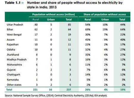 印度各邦城市(Urban)、农村(Rural)无电人口数与比例(2013),来源:国际能源署印度能源展望报告(2015)
