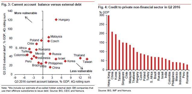 新兴gdp_美联储货币政策正常化,新兴经济体将面临怎样的风险(3)