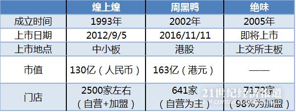 (注:门店数截至2015年底,市值计算截至2017年2月24日)