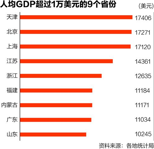 2008各省人均gdp_人均GDP比拼:9省超1万美元广东少于内蒙古