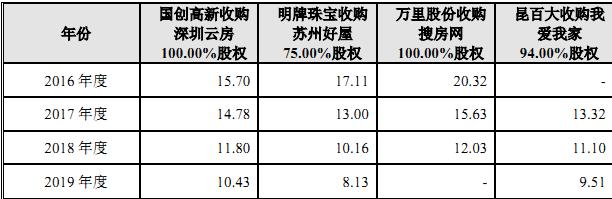 ▲房地产中介行业并购案对应市盈率