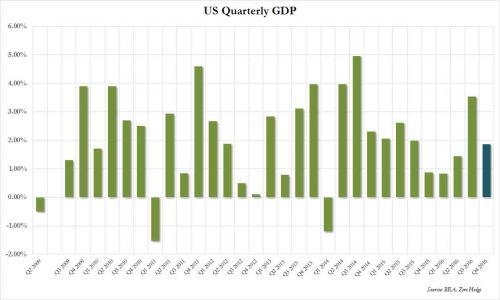 美国四季度GDP未能如愿上修 美元跌破101黄金逼近1260