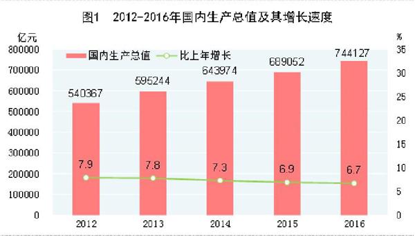 中国gdp总额_沈建光 中国GDP或有所低估 投资增速将持续放缓(3)