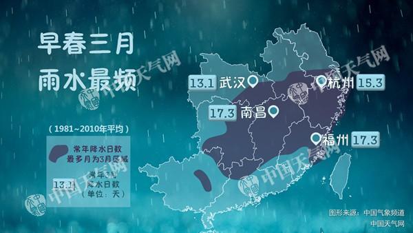 据气候资料统计,3月是江南一带降水最多的一个月。