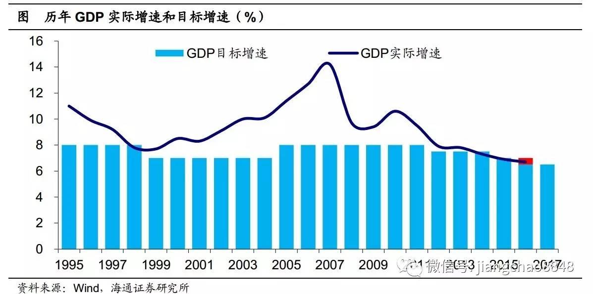 gdp目标 2017_中国今年gdp目标