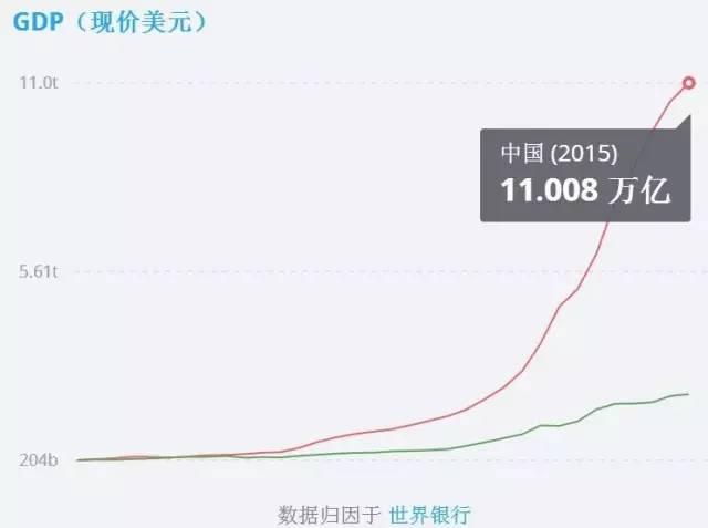 ▲GDP数据(红线为中国,绿线为印度)