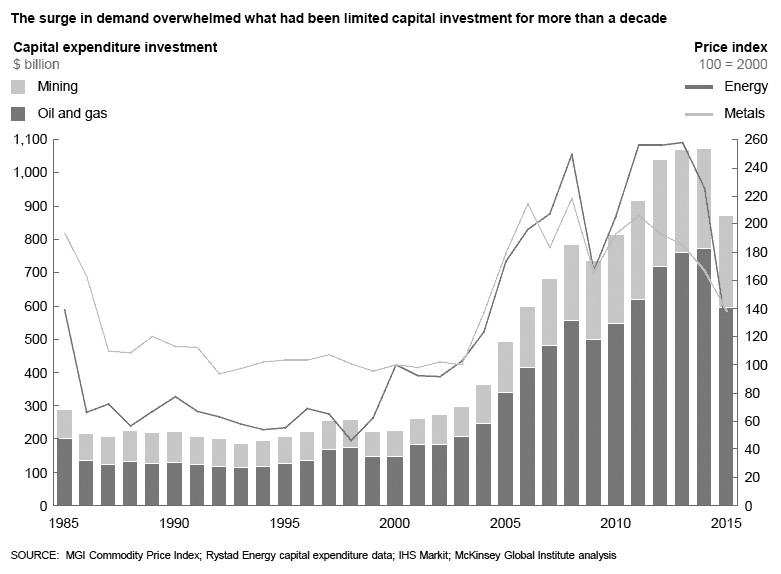 图为随着需求加大各行业资本投资激增   高价格鼓励了新型供应来源的发展   20042014年间,石油需求增长率每年接近1%。然而,供应投资开始赶上高油价。除了增加常规供应来源外,高能源价格鼓励扩大新的、更创新的来源。经过几十年的发展,水力压裂和水平钻井已成为一种经济上可行的提取技术,用于提取封存在页岩矿床中的碳氢化合物。供应的增加导致价格下跌和超级周期的结束。   变化始于北美的天然气开发。到2011年,天然气创下了每百万英制热单位不到4美元的创纪录的低价格。这些低价格导致天然气直接与煤炭竞争,成为北