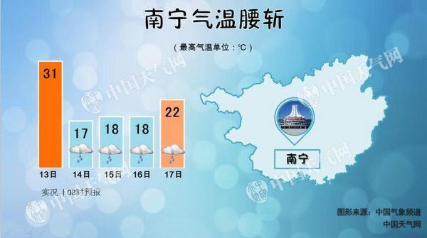 冷空气影响广西 南宁最高气温降14℃