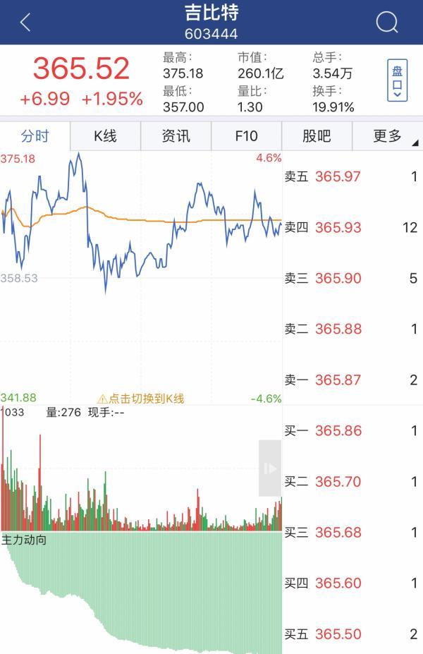 第一高价股贵州茅台守擂成功:沪深股市冲高乏