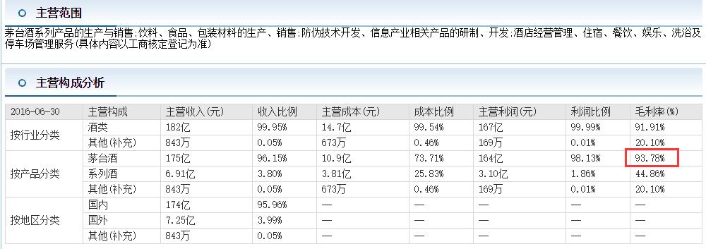 ▲贵州茅台2016年半年报显示,茅台酒的毛利率为93.78%