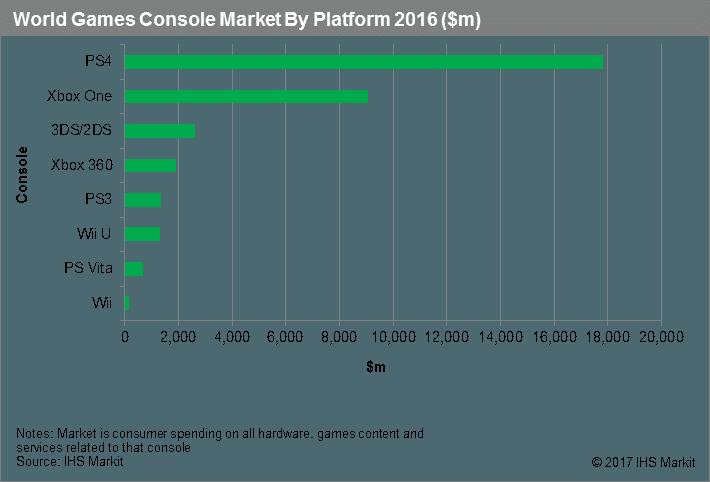 全球游戏主机市场排名出炉:索尼PS4独占半壁