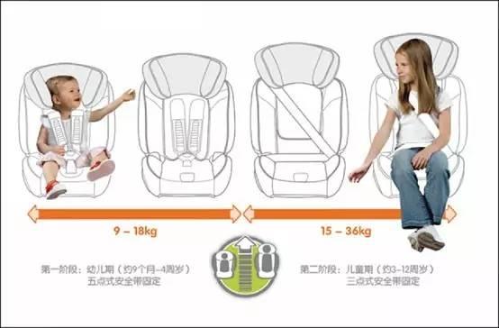 安全才是最重要的!儿童安全座椅选购技巧!
