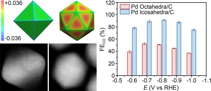 基于表面应力效应调控Pd纳米晶的二氧化碳电