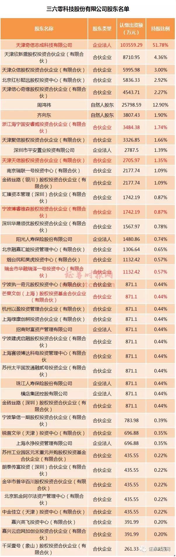 360公司距IPO又近一步 正牌概念股详解(附名单)