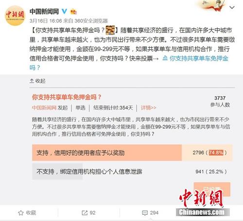 """中新网微博发起""""你支持共享单车免押金吗""""的调查。图片来源:微博截图"""