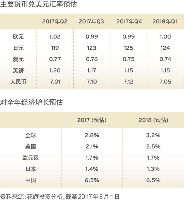 投资宏观经济_2017年第二季度宏观经济与投资展望