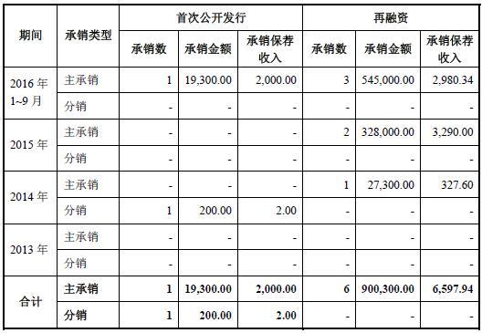 南京证券靠天吃饭业绩惨跌 3年仅承销与保荐1单IPO项目