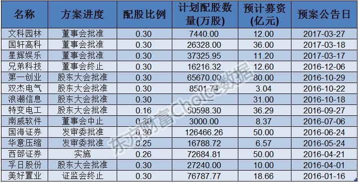 西部证券将实施配股 配股价格为6.87 元/股
