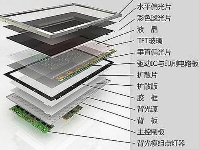 液晶发展遭遇天花板,未来显示还看谁?-高清范资讯