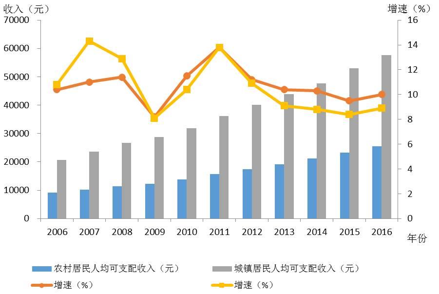 租金持续涨 京沪人均房屋出租收入2016年增长
