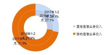 图2 2017年1-2月电信业务收入结构占比情况(固定和移动)
