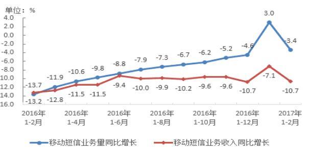 图7、2016-2017年2月移动短信业务量和收入同比增长情况