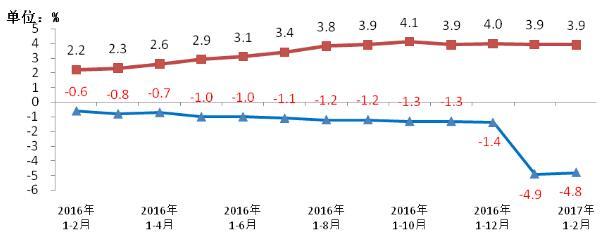图6、2016-2017年2月移动电话用户和通话量增幅比较