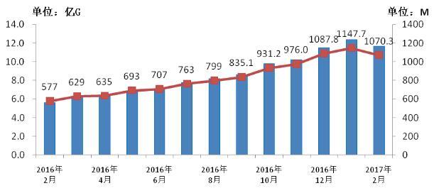 图8、2016-2017年2月当月移动互联网接入流量和户均流量比较