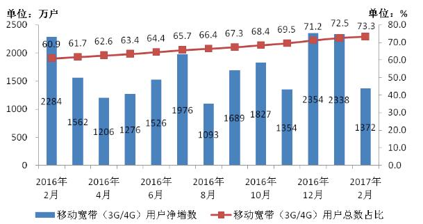 图3、2016-2017年2月移动宽带用户当月净增数和总数占比情况