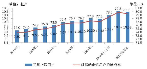 图5、2016-2017年2月手机上网用户和对移动电话用户渗透率情况