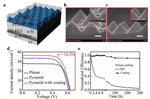 (a) si/pedot:pss异质结太阳电池器件结构示意图;pedot:pss表面未经