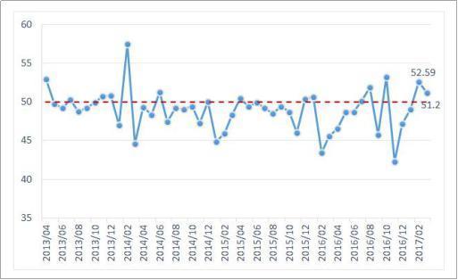 图1:中国企业成长指数