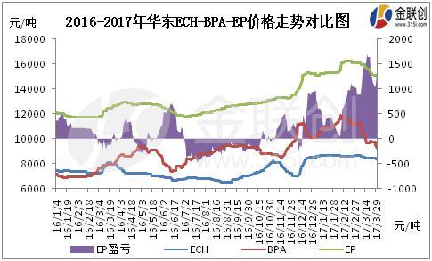 成本和供应影响下环氧树脂市场有望继续