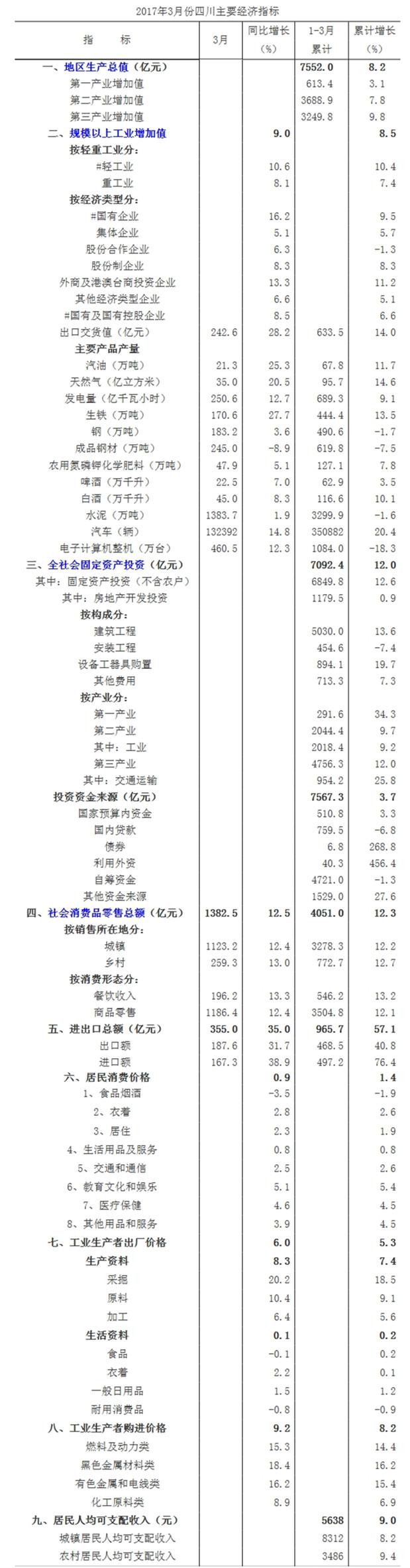 2013一季度四川gdp_一季度经济延续回暖态势GDP同比预增7%左右