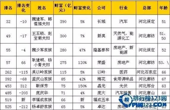 2016年,隆基泰和的魏少军家族则以280亿元成河北第三大富豪。图据排行榜123网