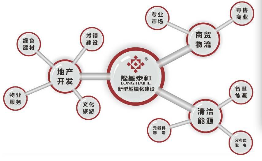 隆基泰和的业务板块涉及地产、文化旅游、清洁能源等。图据隆基泰和官网