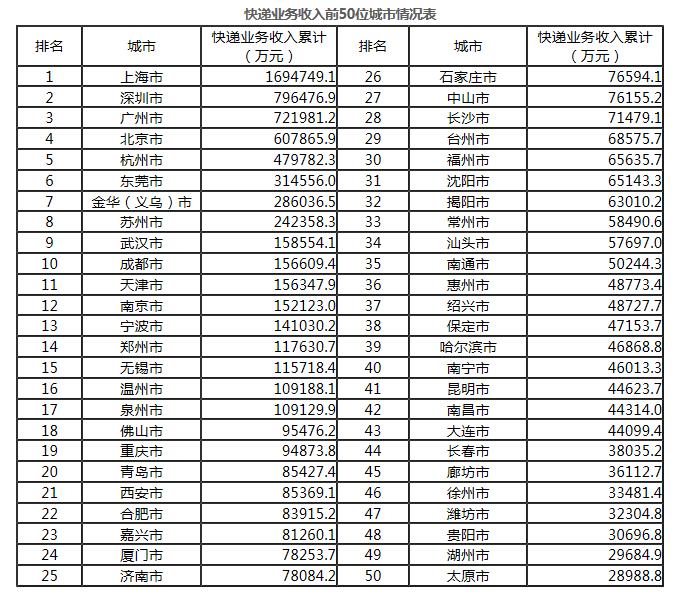 一季度快递业务收入前50城市(来自国家邮政局)