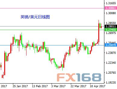 (英镑/美元日线图 来源:FX168财经网)