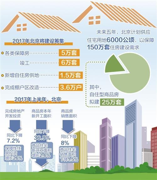 多项政策密集出台 北京楼市调控不达目的不罢休股鑫网xbg9
