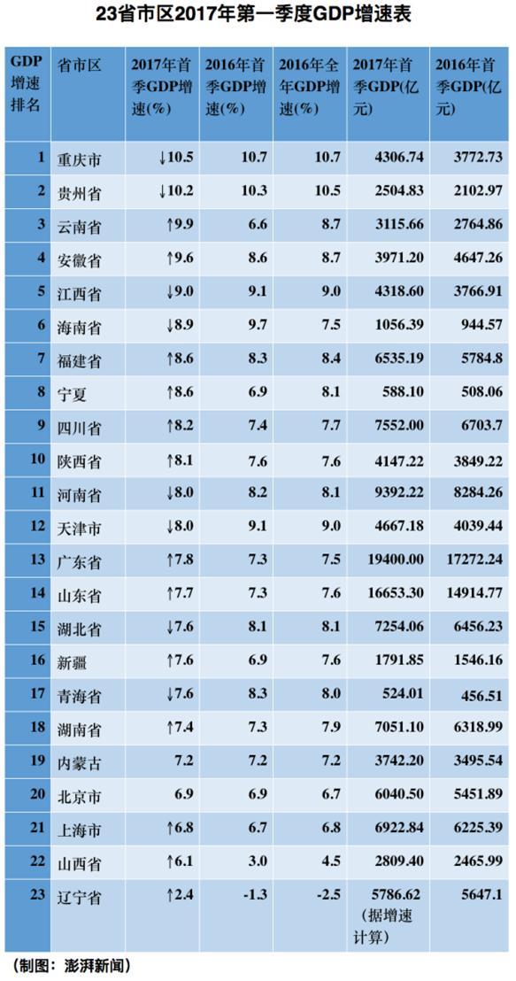 2012年各省市gdp_23省市区公布首季GDP增速:辽宁云南山西同比加快逾3%
