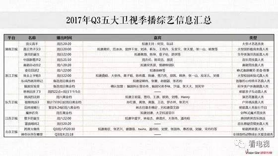 三季度9大王牌综艺提前揭秘!谁将引领暑期档?