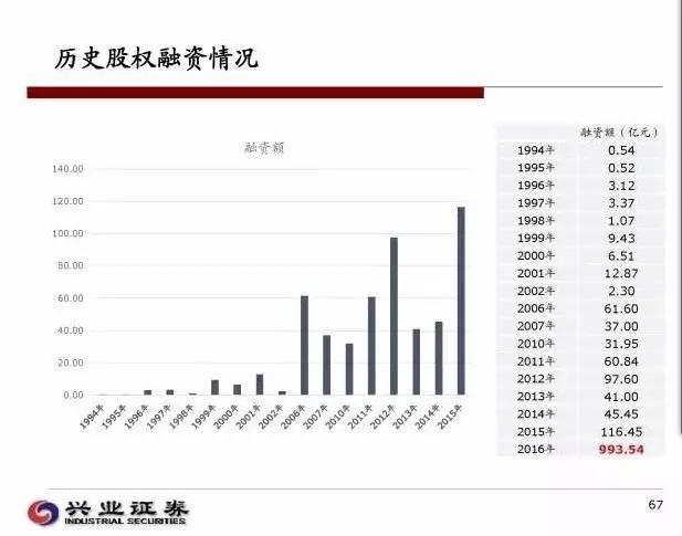海航集团历史上股权融资情况。图据兴业证券。