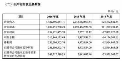 三只松鼠IPO拟登创业板:去年营收44亿 净利超2亿的照片 - 3
